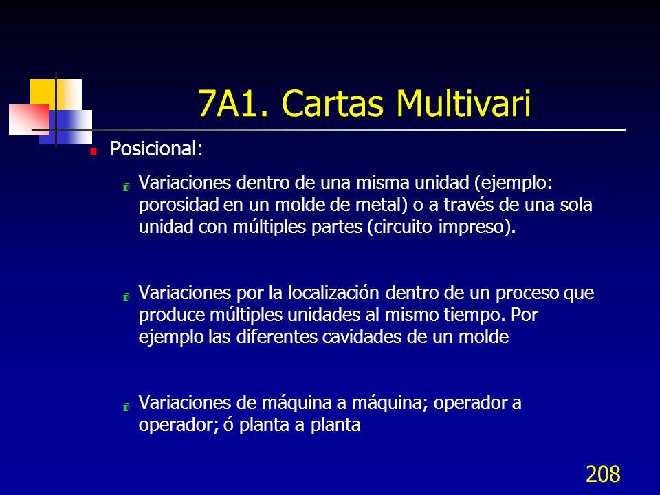 7A1. Cartas Multivari Posicional: