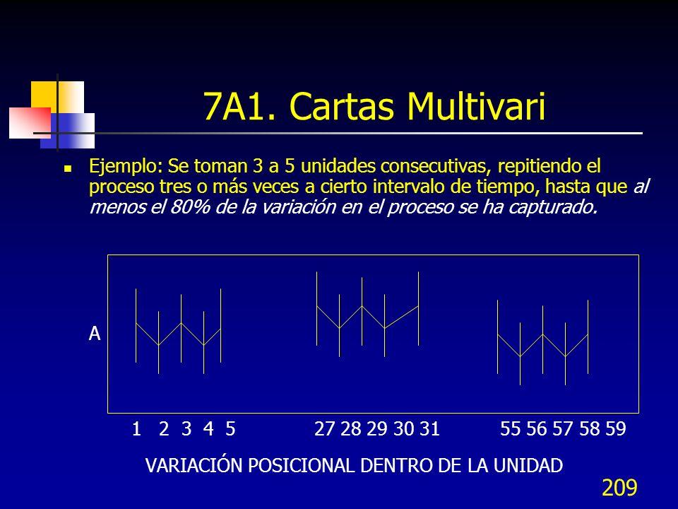 7A1. Cartas Multivari VARIACIÓN POSICIONAL DENTRO DE LA UNIDAD