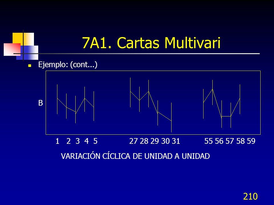 7A1. Cartas Multivari VARIACIÓN CÍCLICA DE UNIDAD A UNIDAD