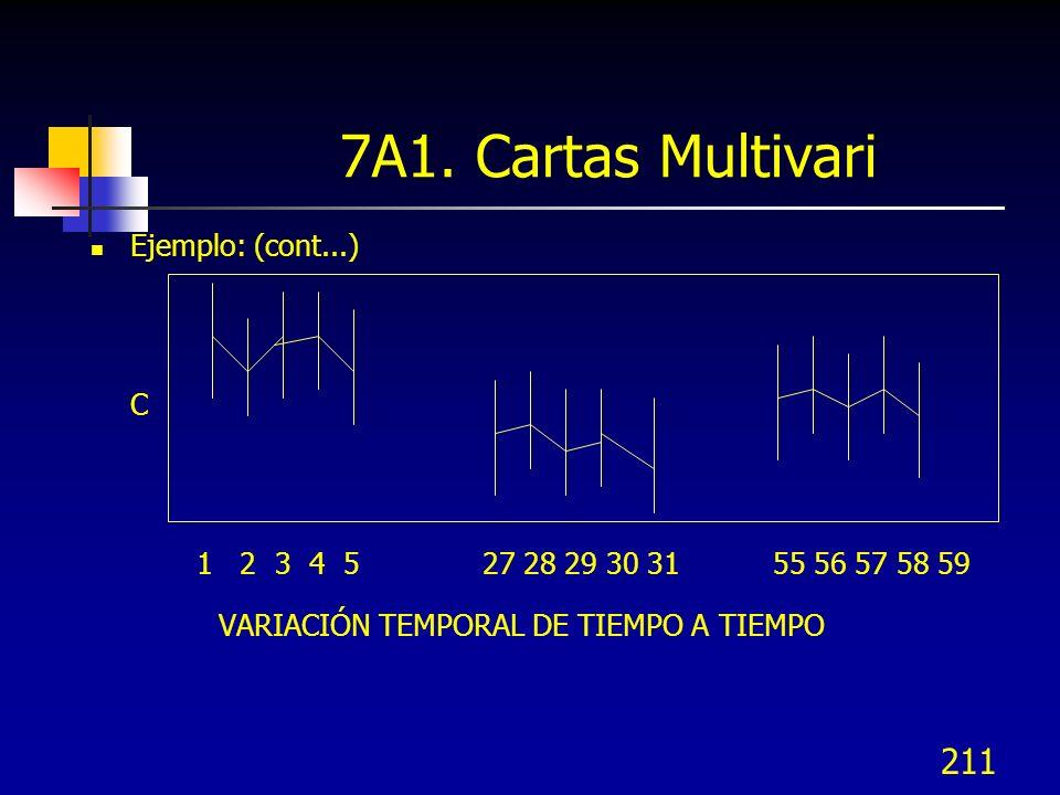 7A1. Cartas Multivari VARIACIÓN TEMPORAL DE TIEMPO A TIEMPO