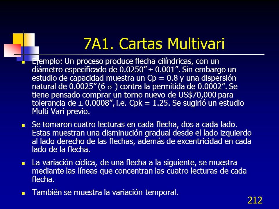7A1. Cartas Multivari