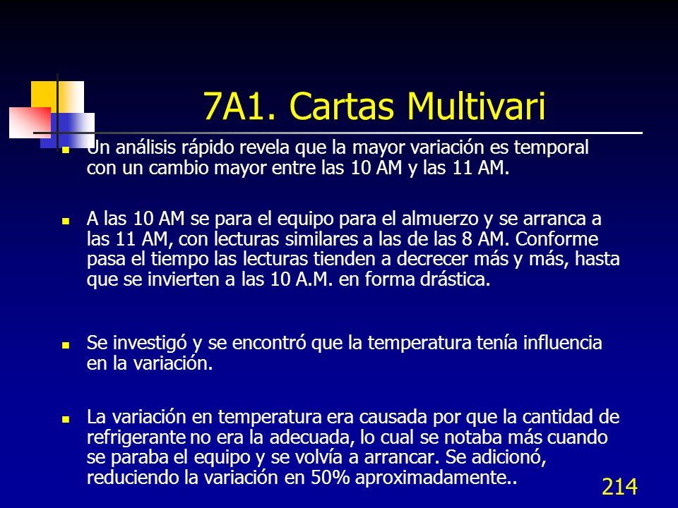 7A1. Cartas Multivari Un análisis rápido revela que la mayor variación es temporal con un cambio mayor entre las 10 AM y las 11 AM.