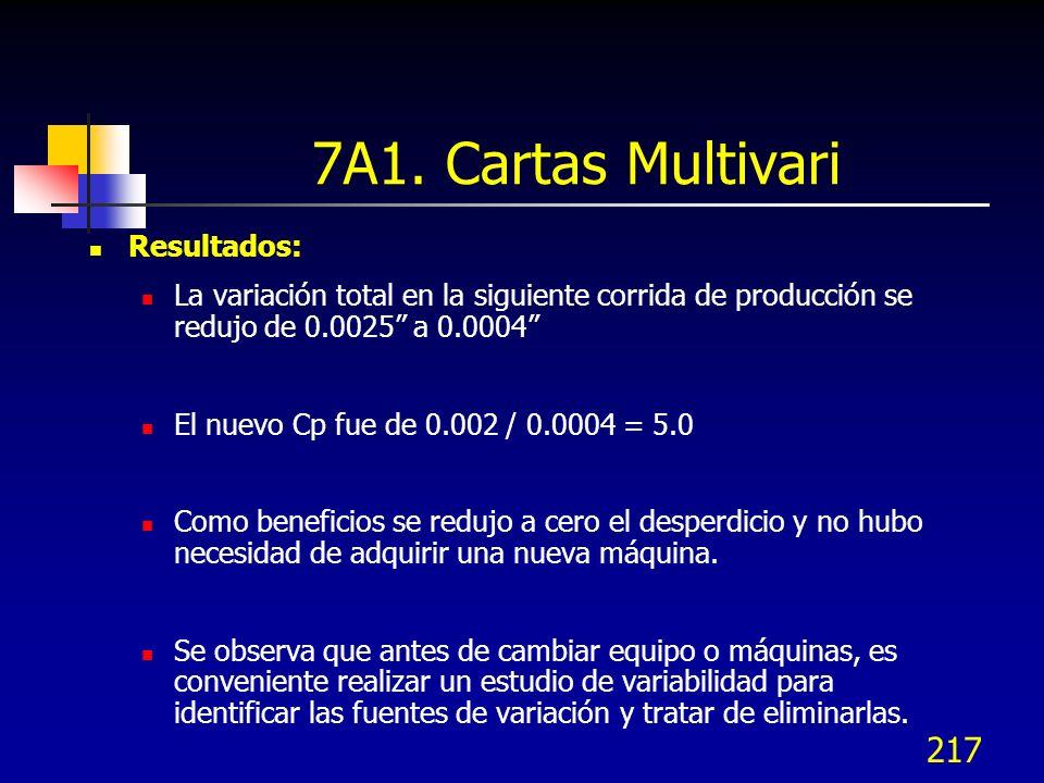7A1. Cartas Multivari Resultados: