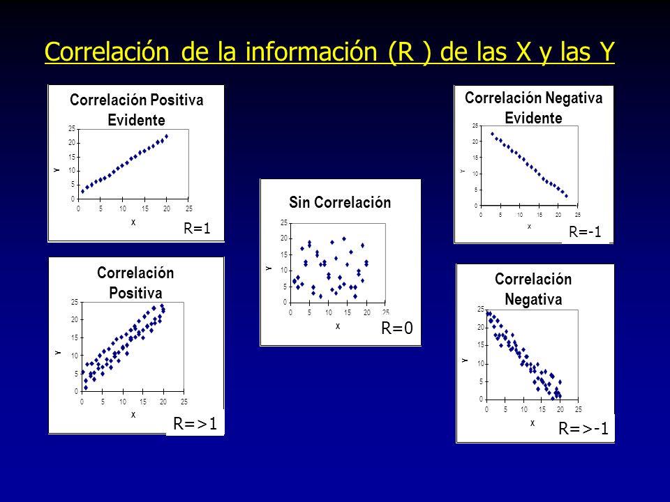Correlación de la información (R ) de las X y las Y