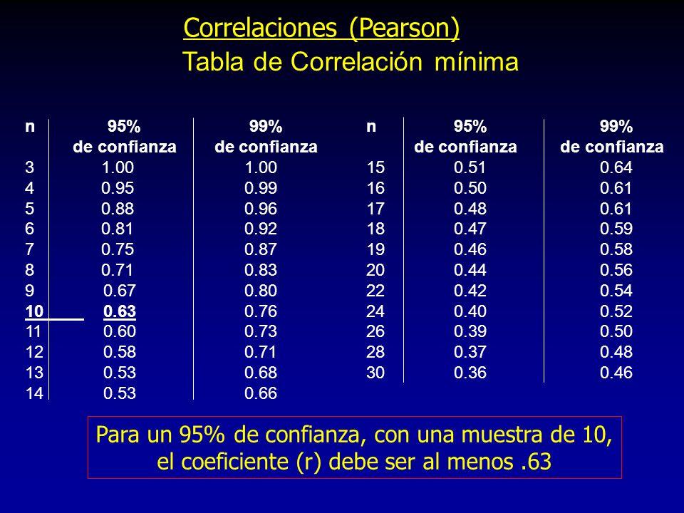 Correlaciones (Pearson) Tabla de Correlación mínima