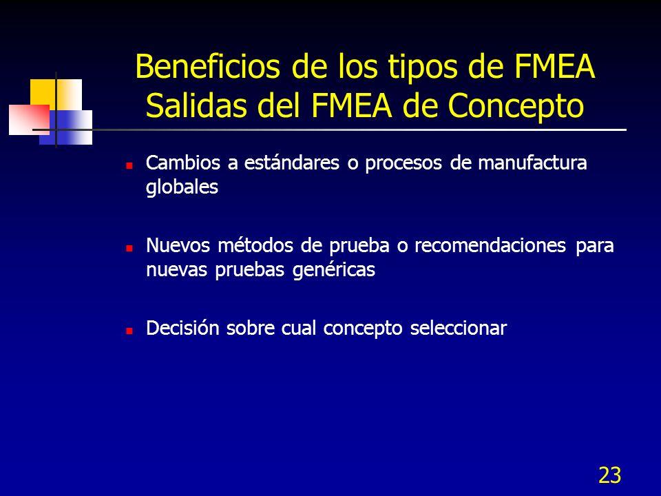 Beneficios de los tipos de FMEA Salidas del FMEA de Concepto