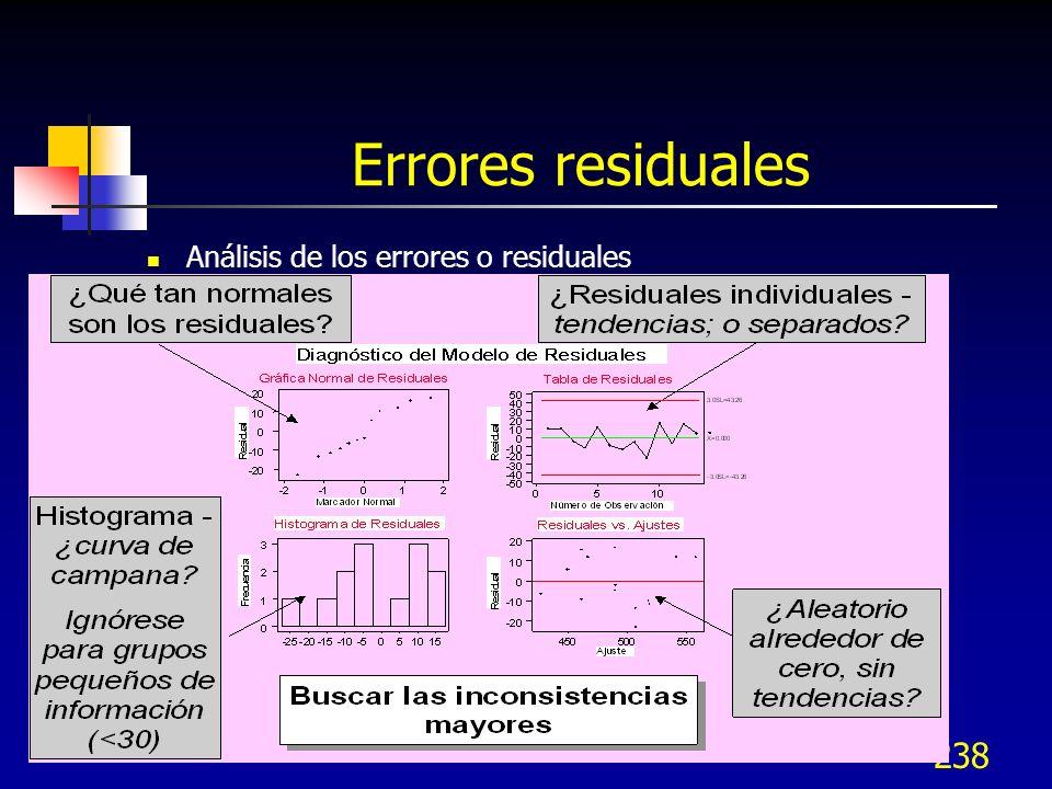 Errores residuales Análisis de los errores o residuales