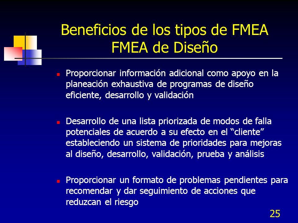 Beneficios de los tipos de FMEA FMEA de Diseño