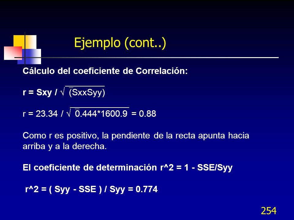 Ejemplo (cont..) Cálculo del coeficiente de Correlación: ________