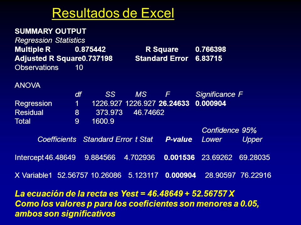 Resultados de Excel SUMMARY OUTPUT. Regression Statistics. Multiple R 0.875442 R Square 0.766398.