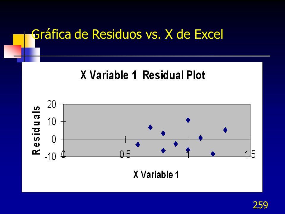 Gráfica de Residuos vs. X de Excel