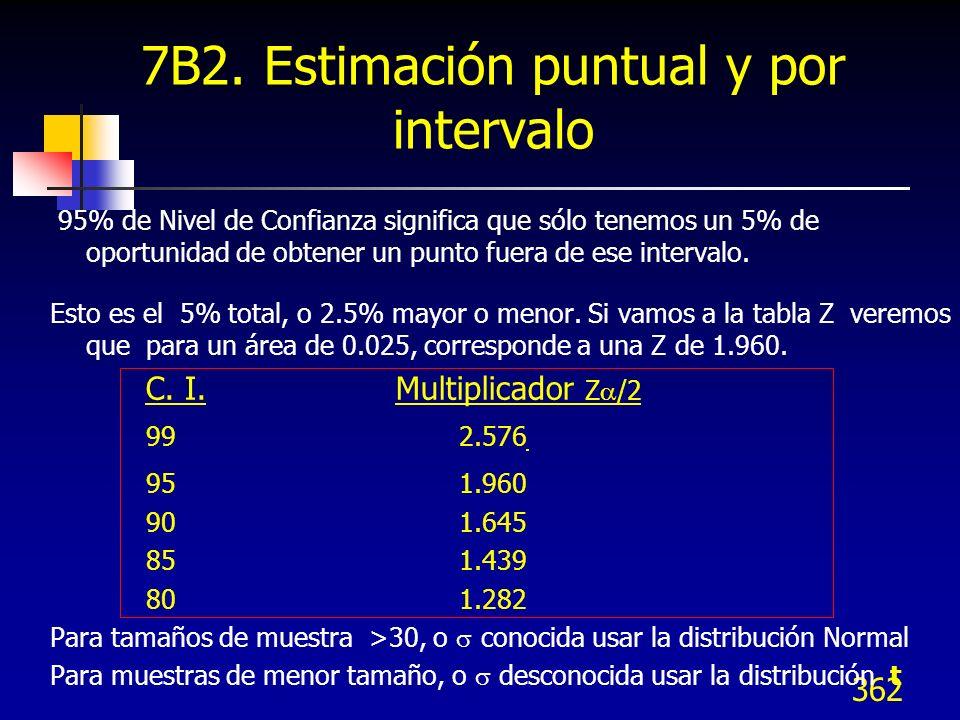 7B2. Estimación puntual y por intervalo