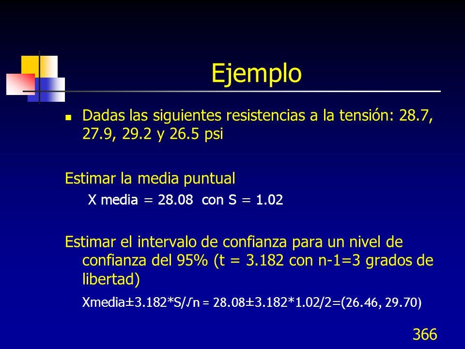 Ejemplo Dadas las siguientes resistencias a la tensión: 28.7, 27.9, 29.2 y 26.5 psi. Estimar la media puntual.