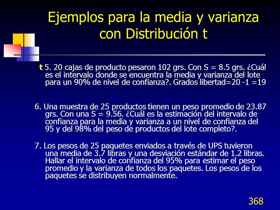 Ejemplos para la media y varianza con Distribución t