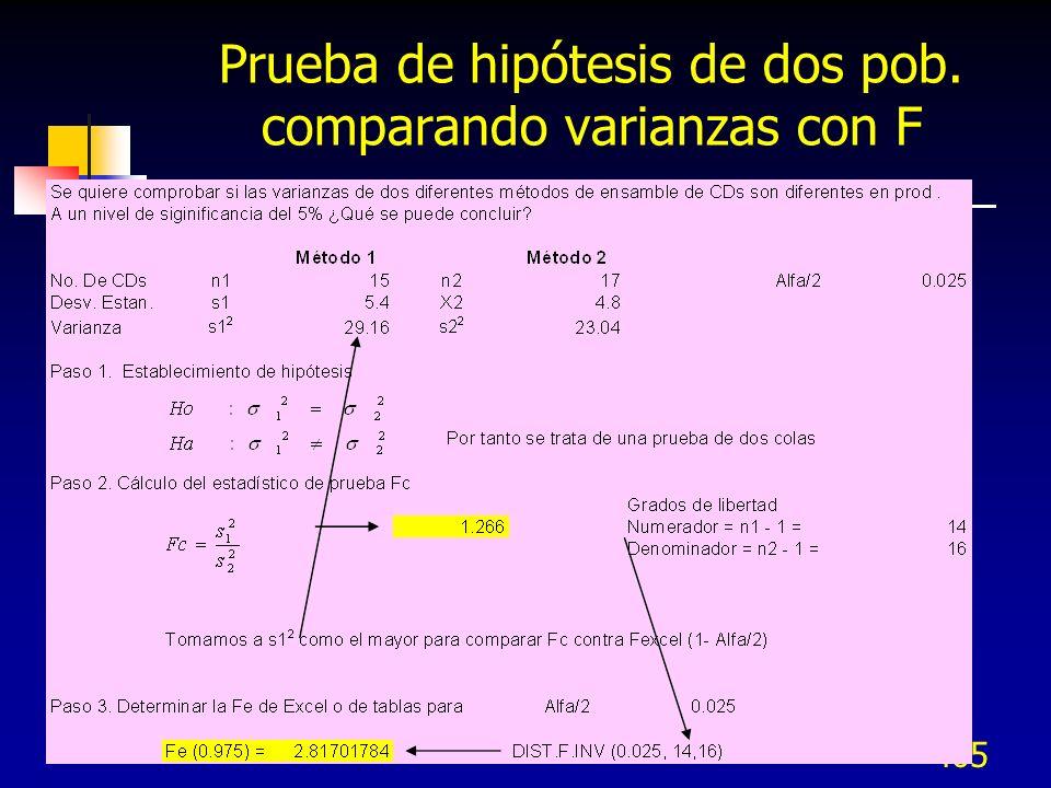 Prueba de hipótesis de dos pob. comparando varianzas con F