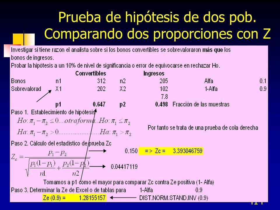 Prueba de hipótesis de dos pob. Comparando dos proporciones con Z