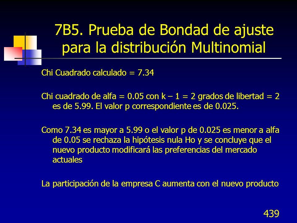 7B5. Prueba de Bondad de ajuste para la distribución Multinomial