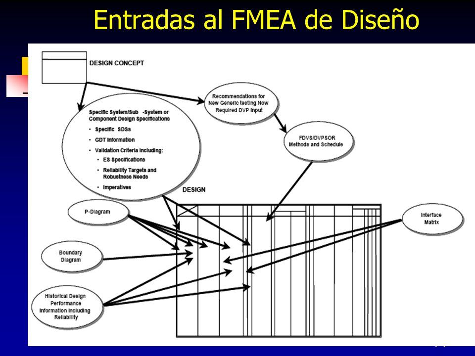 Entradas al FMEA de Diseño