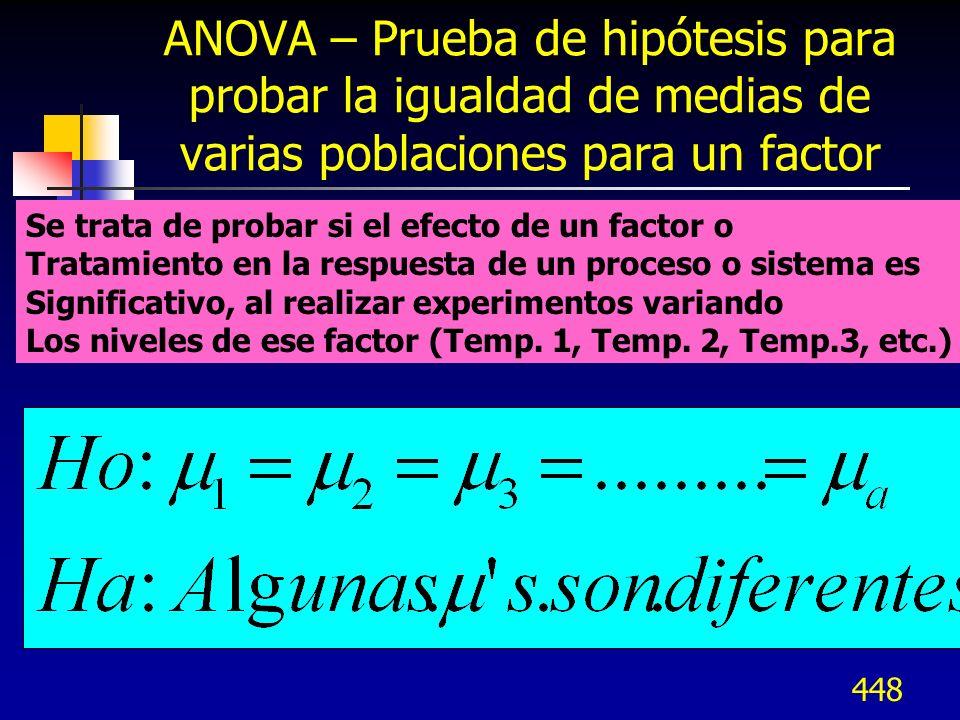 ANOVA – Prueba de hipótesis para probar la igualdad de medias de varias poblaciones para un factor