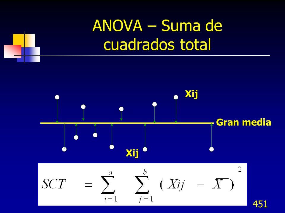 ANOVA – Suma de cuadrados total
