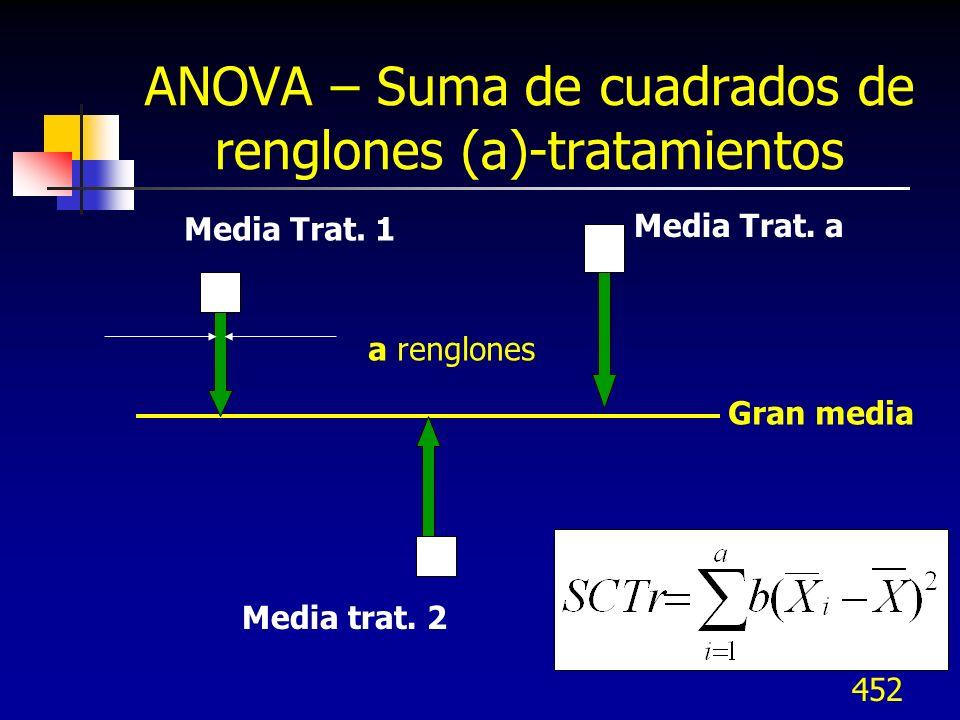 ANOVA – Suma de cuadrados de renglones (a)-tratamientos