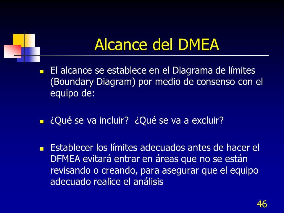 Alcance del DMEA El alcance se establece en el Diagrama de límites (Boundary Diagram) por medio de consenso con el equipo de: