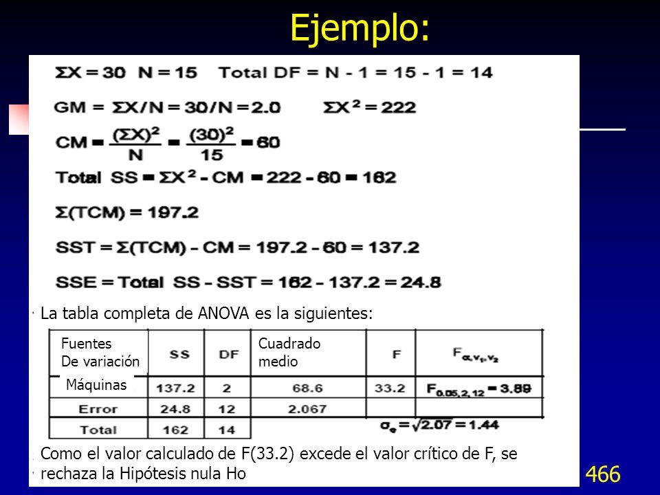 Ejemplo: La tabla completa de ANOVA es la siguientes: