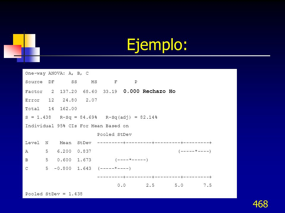 Ejemplo: One-way ANOVA: A, B, C Source DF SS MS F P