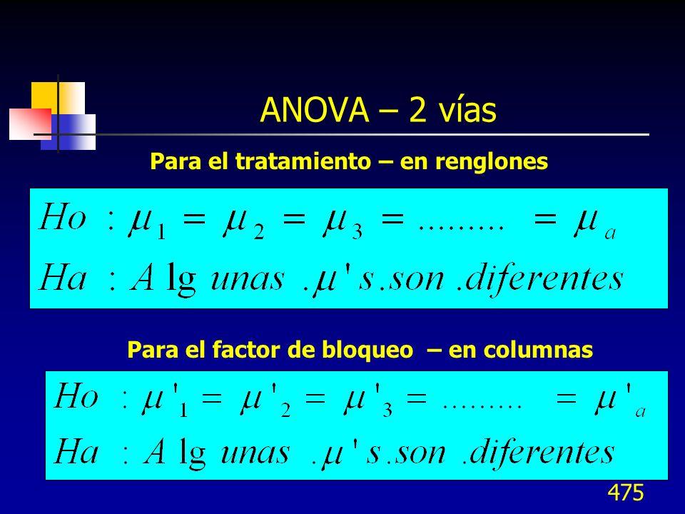ANOVA – 2 vías Para el tratamiento – en renglones
