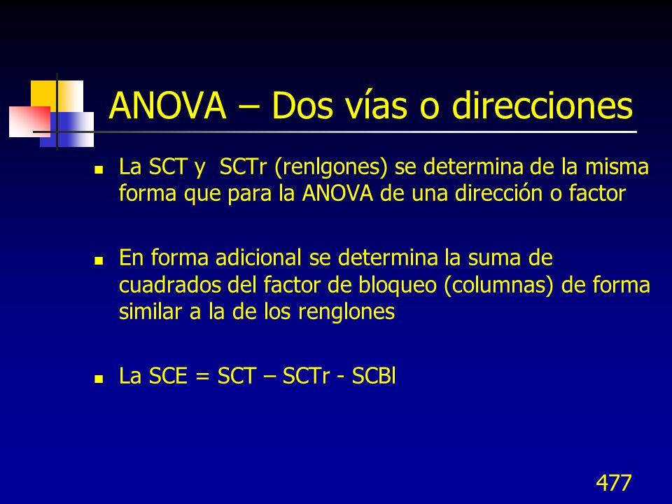 ANOVA – Dos vías o direcciones