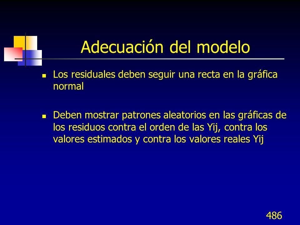 Adecuación del modeloLos residuales deben seguir una recta en la gráfica normal.