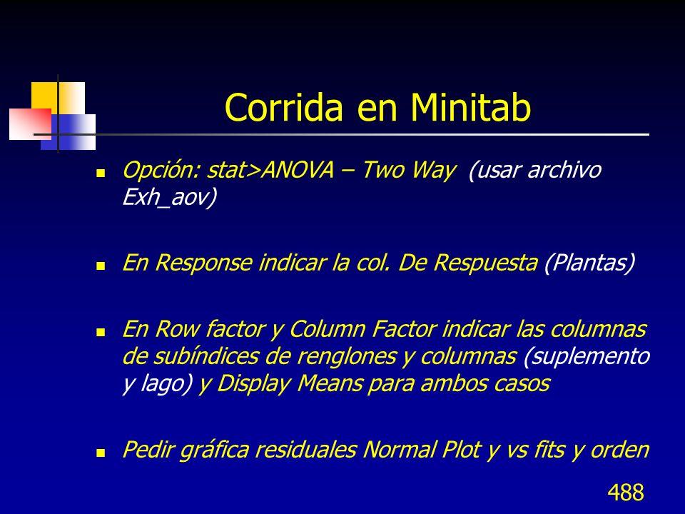 Corrida en Minitab Opción: stat>ANOVA – Two Way (usar archivo Exh_aov) En Response indicar la col. De Respuesta (Plantas)