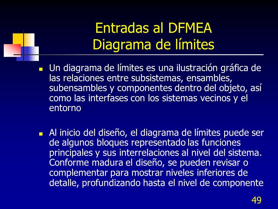 Entradas al DFMEA Diagrama de límites