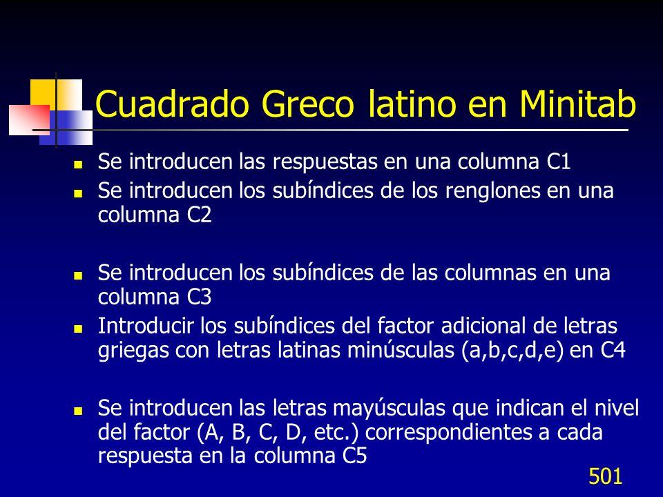 Cuadrado Greco latino en Minitab