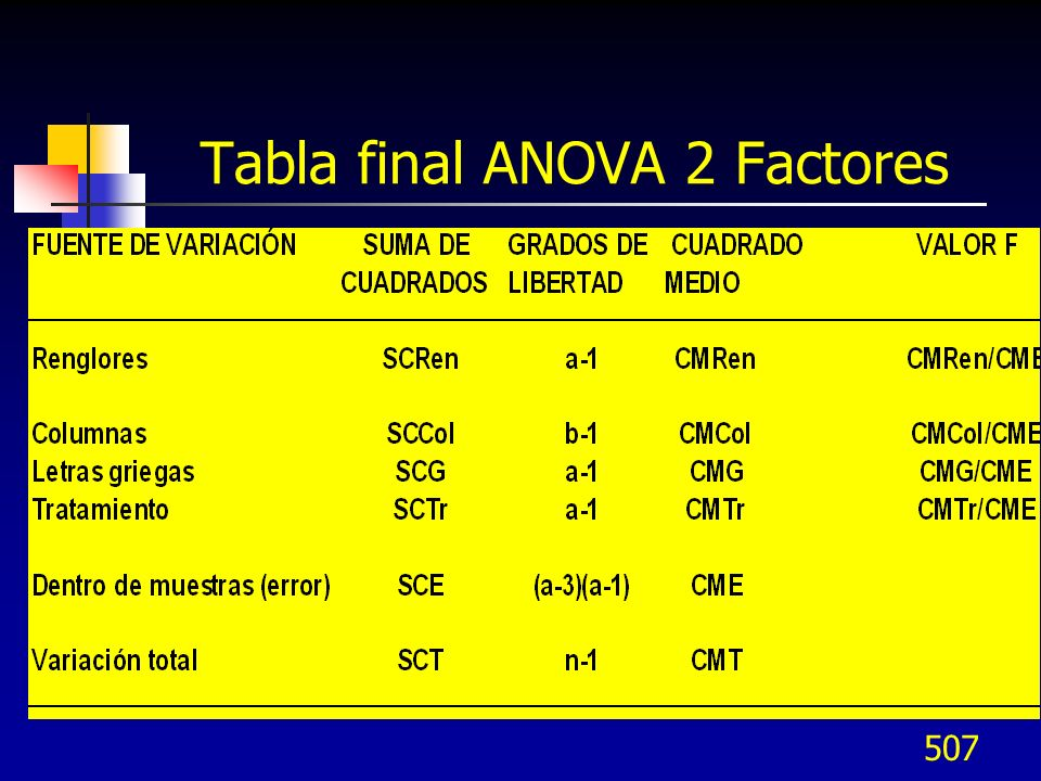 Tabla final ANOVA 2 Factores