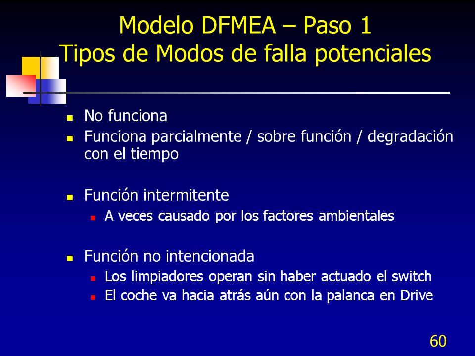 Modelo DFMEA – Paso 1 Tipos de Modos de falla potenciales