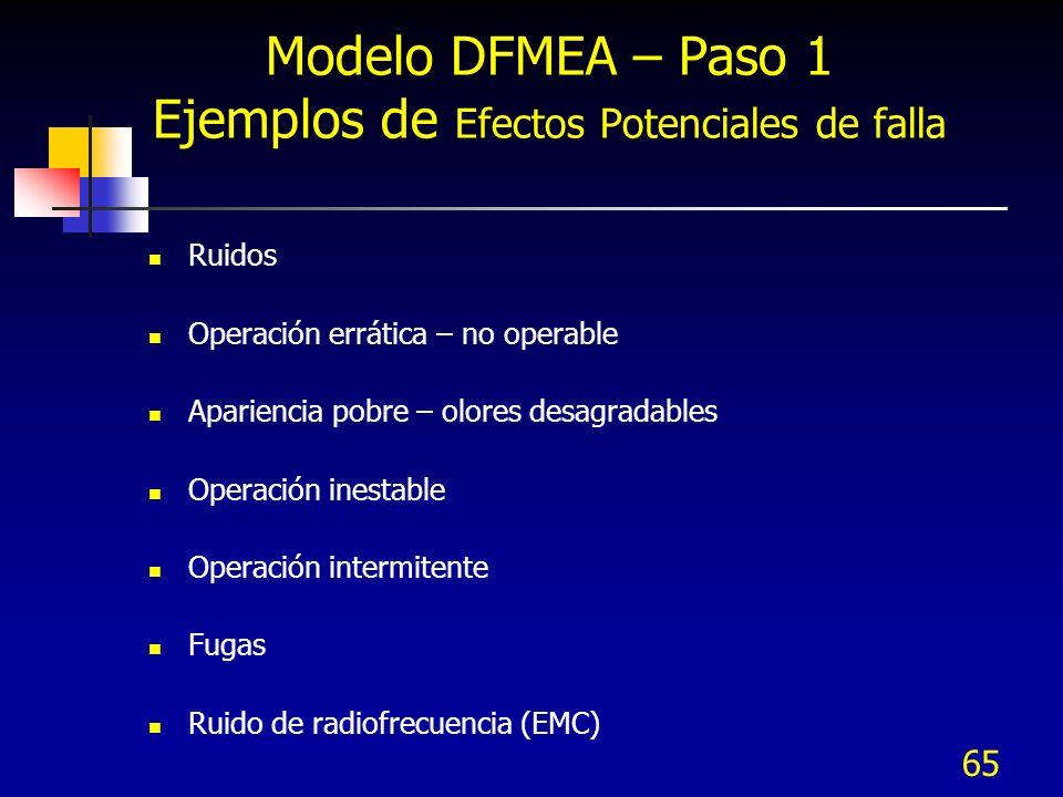 Modelo DFMEA – Paso 1 Ejemplos de Efectos Potenciales de falla