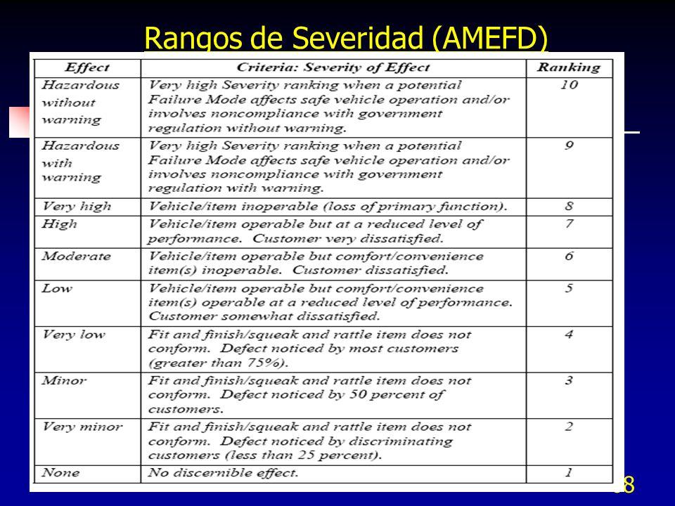 Rangos de Severidad (AMEFD)