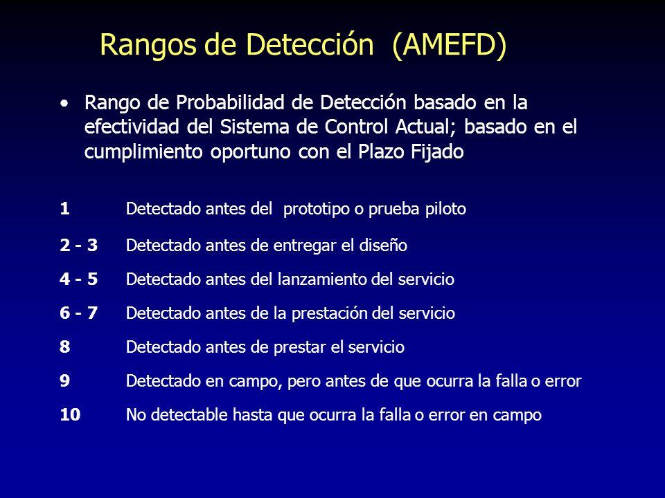 Rangos de Detección (AMEFD)