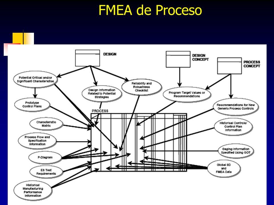 FMEA de Proceso