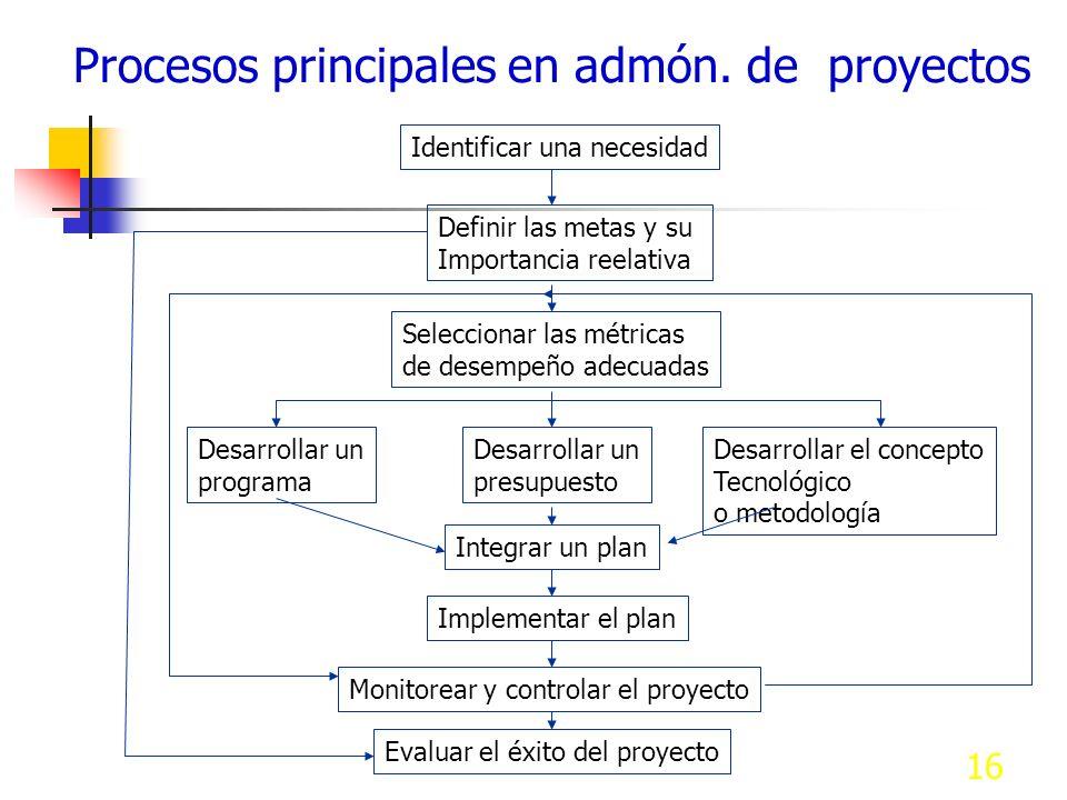 Procesos principales en admón. de proyectos