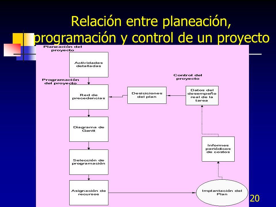 Relación entre planeación, programación y control de un proyecto