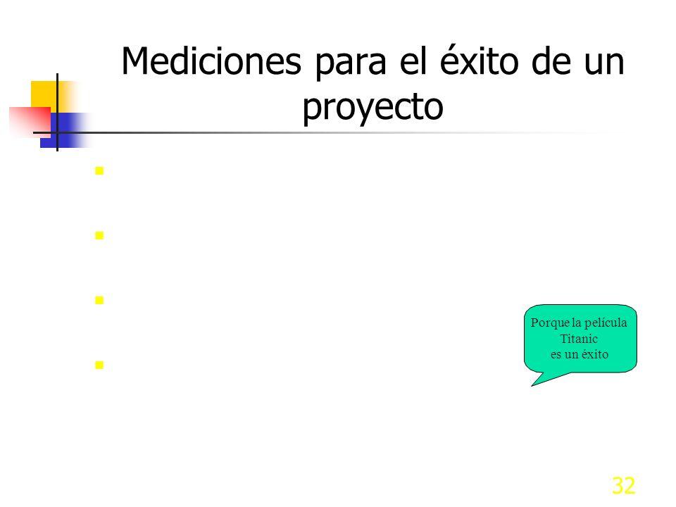 Mediciones para el éxito de un proyecto