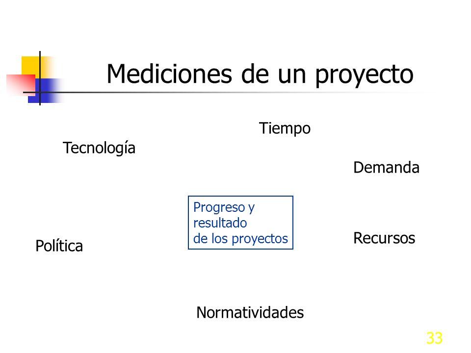 Mediciones de un proyecto