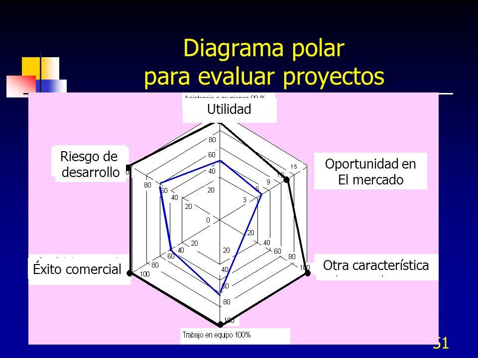 Diagrama polar para evaluar proyectos