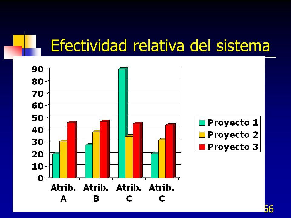 Efectividad relativa del sistema