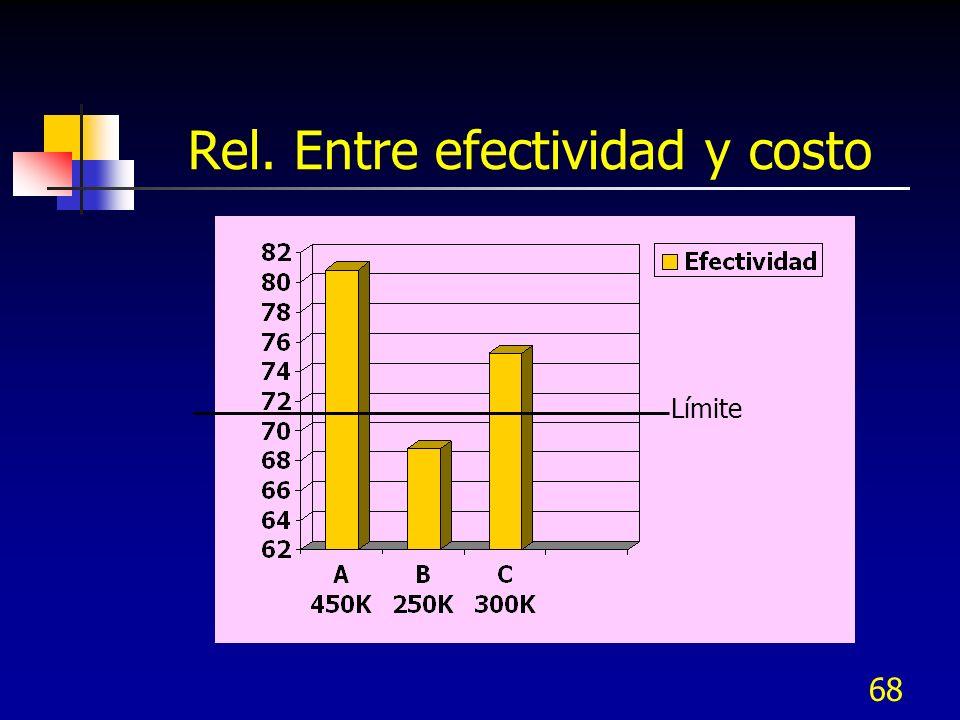 Rel. Entre efectividad y costo