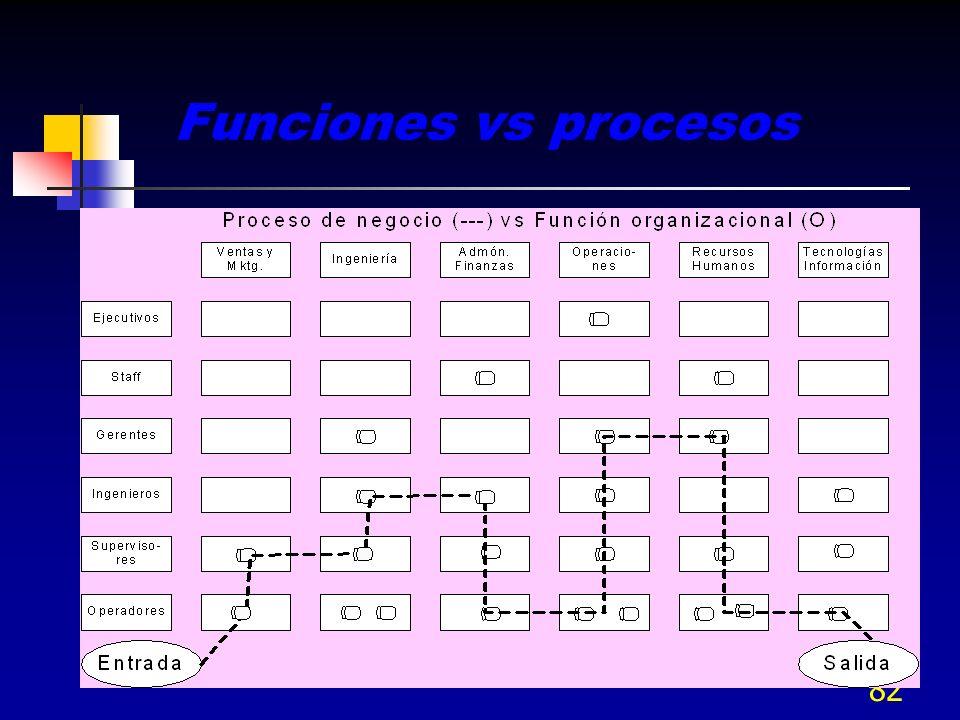Funciones vs procesos