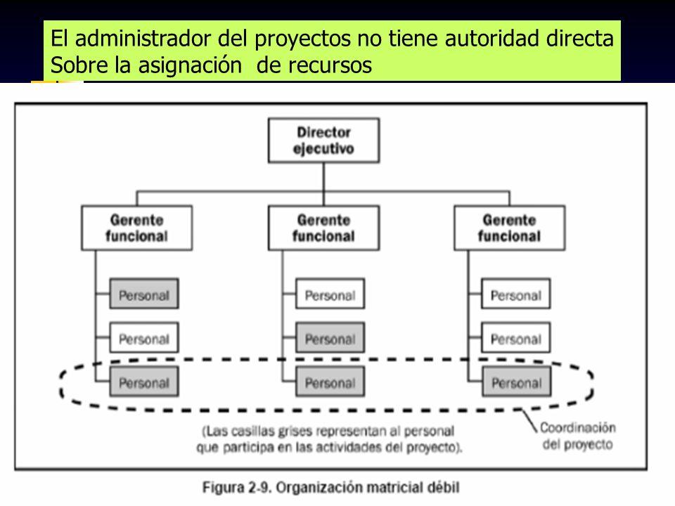 El administrador del proyectos no tiene autoridad directa