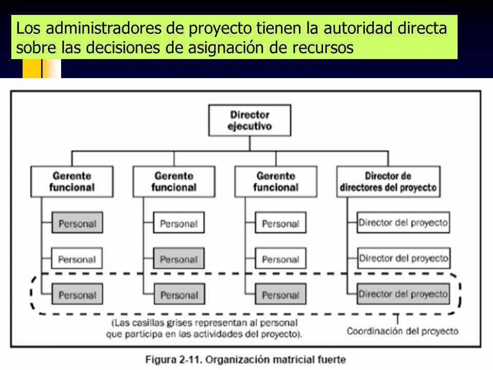 Los administradores de proyecto tienen la autoridad directa